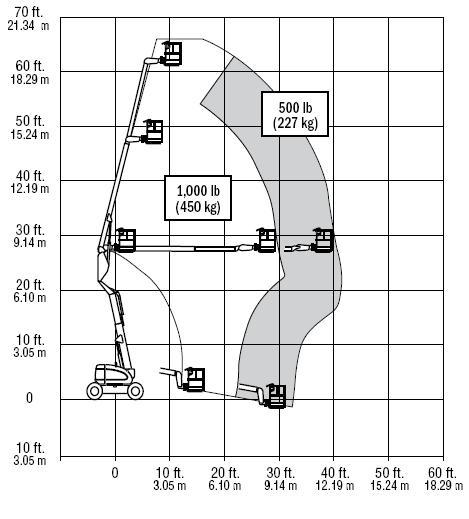 Коленчатый подъёмник JLG E 600 AJ