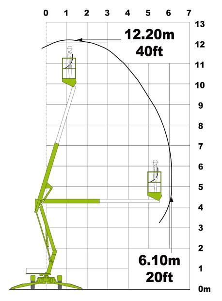диаграмма работы подъёмника Nifty 120 T