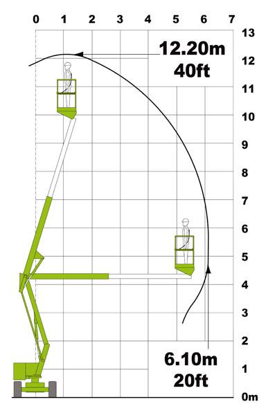 диаграмма подъёмника Nifty HR 12